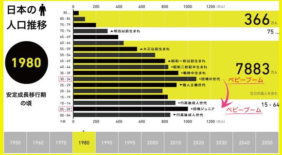 日本の人口推移(1980年)