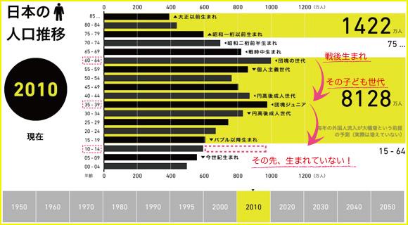 日本の人口推移(2010年)