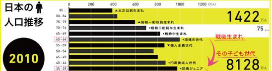 日本の人口推移からみる、生き抜く方法。10年後20年後の未来対策。