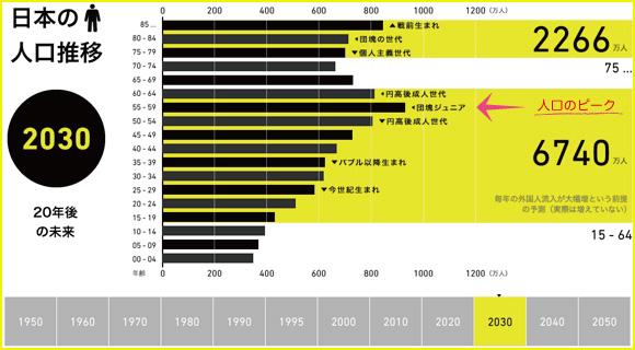 日本の人口推移(2030年)