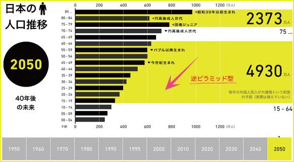 日本の人口推移(2050年)