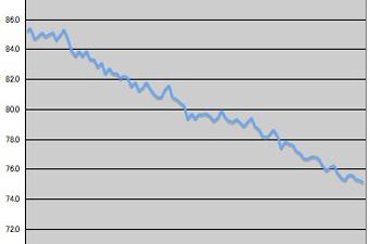 体重管理表