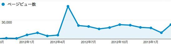 人気記事TOP20&アクセス解析を公開!ブログ100記事記念。