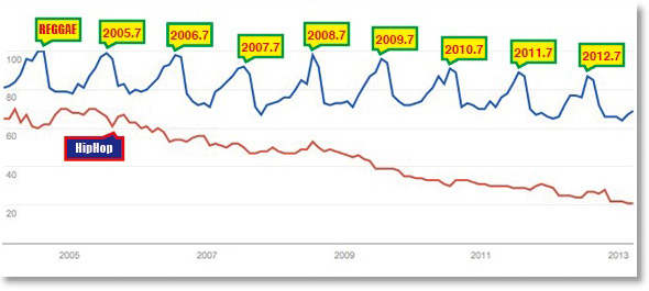 REGGAE HipHop (Google Trend)