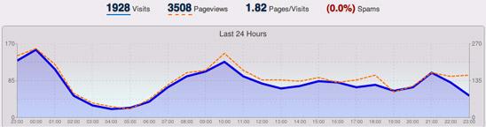 WordPressのアクセス解析プラグインWassUp。1分で設置できる超簡単ツール。
