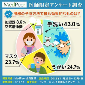 医師専門サイトMedPeer 調査結果: 「最も効果的であると思う(お勧めをする)風邪の予防方法」について(総回答:3,147人)