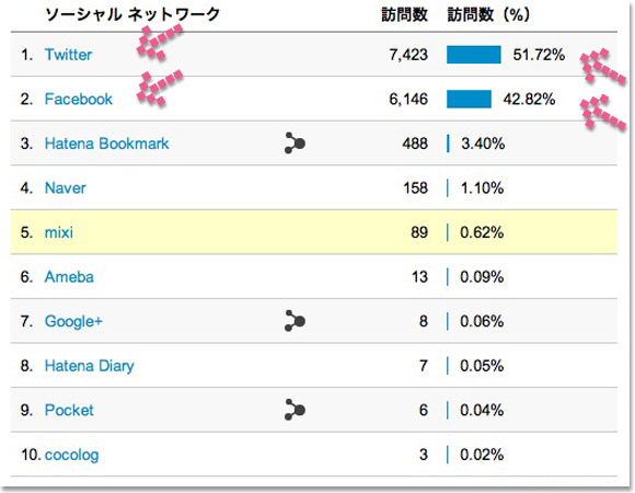 Google Analytics ソーシャル値
