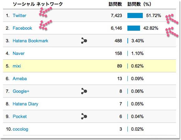 Google Analytics ソーシャル値