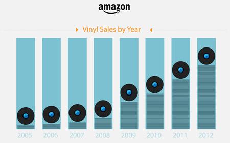 Amazon アナログレコード売上推移