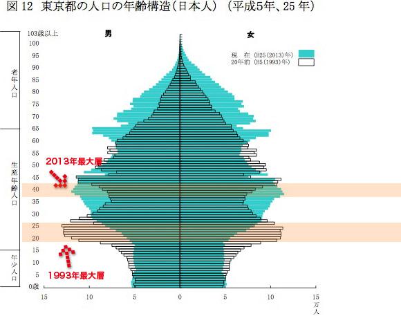 東京都の人口の年齢構造 (平成24年1月1日現在)
