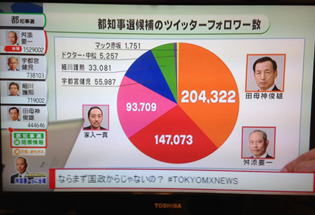 日本の選挙。Twitter