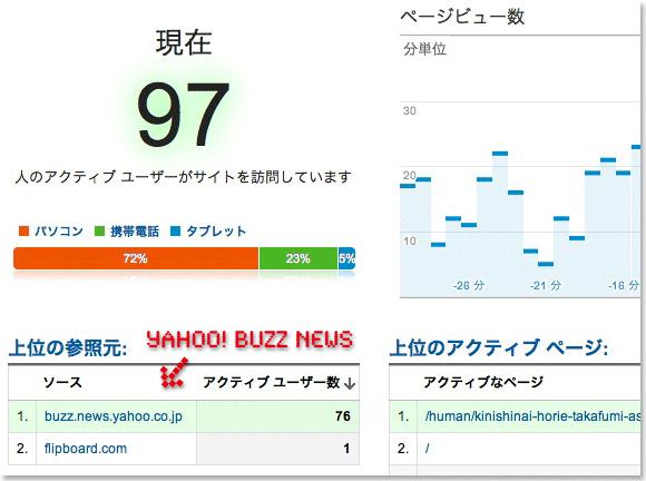 Yahoo! ニュース Buzz (Google アナリティク・スリアルタイムアクセス解析)