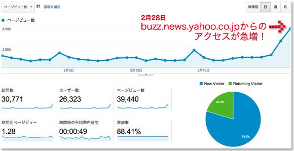 140301_yahoo_buzz_news