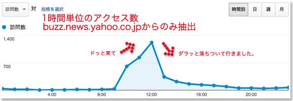 140301_yahoo_buzz_news_2