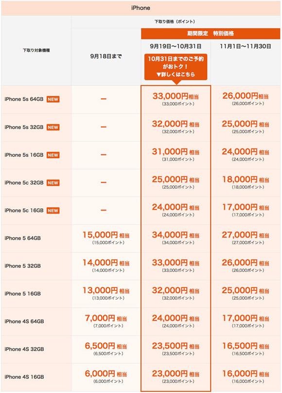 2014年9月1日~11月30日の下取り対象機種・下取り価格(ポイント)です。