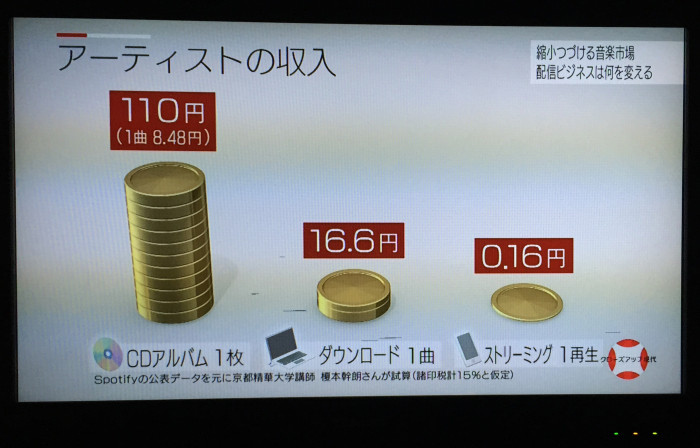 アーティストの収入 CDアルバム 110円(1曲 8.48円)、ダウンロード1曲16.6円、ストリーミング再生0.16円