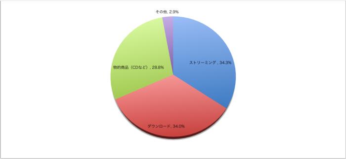 音楽収益(利益)の割合円グラフ