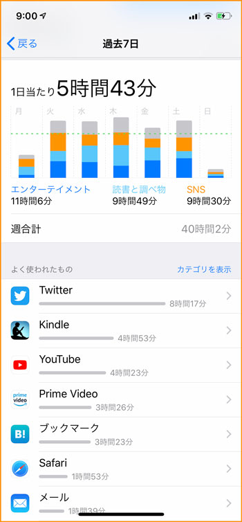iPhoneのスクリーンタイムのスクリーンショット