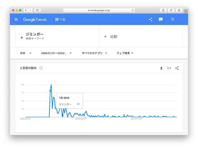 Google Trendで「ジミンガー」を検索