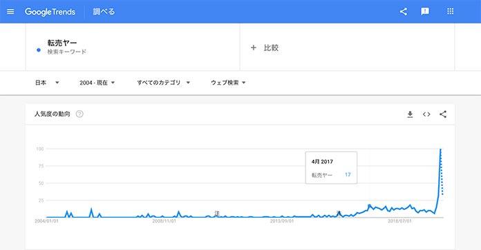 Google Trendで「転売ヤー」の検索数推移を調べる